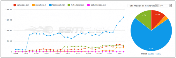 Trafic SEMRush